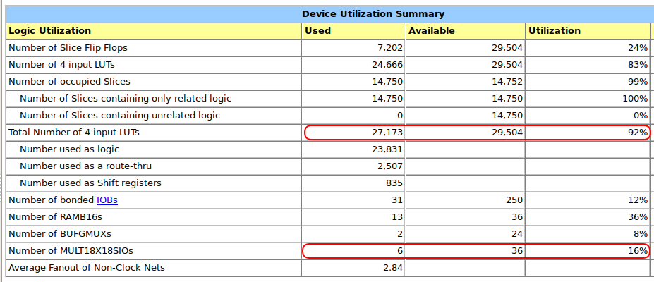Xilinx ISE Shadow and Light Stats