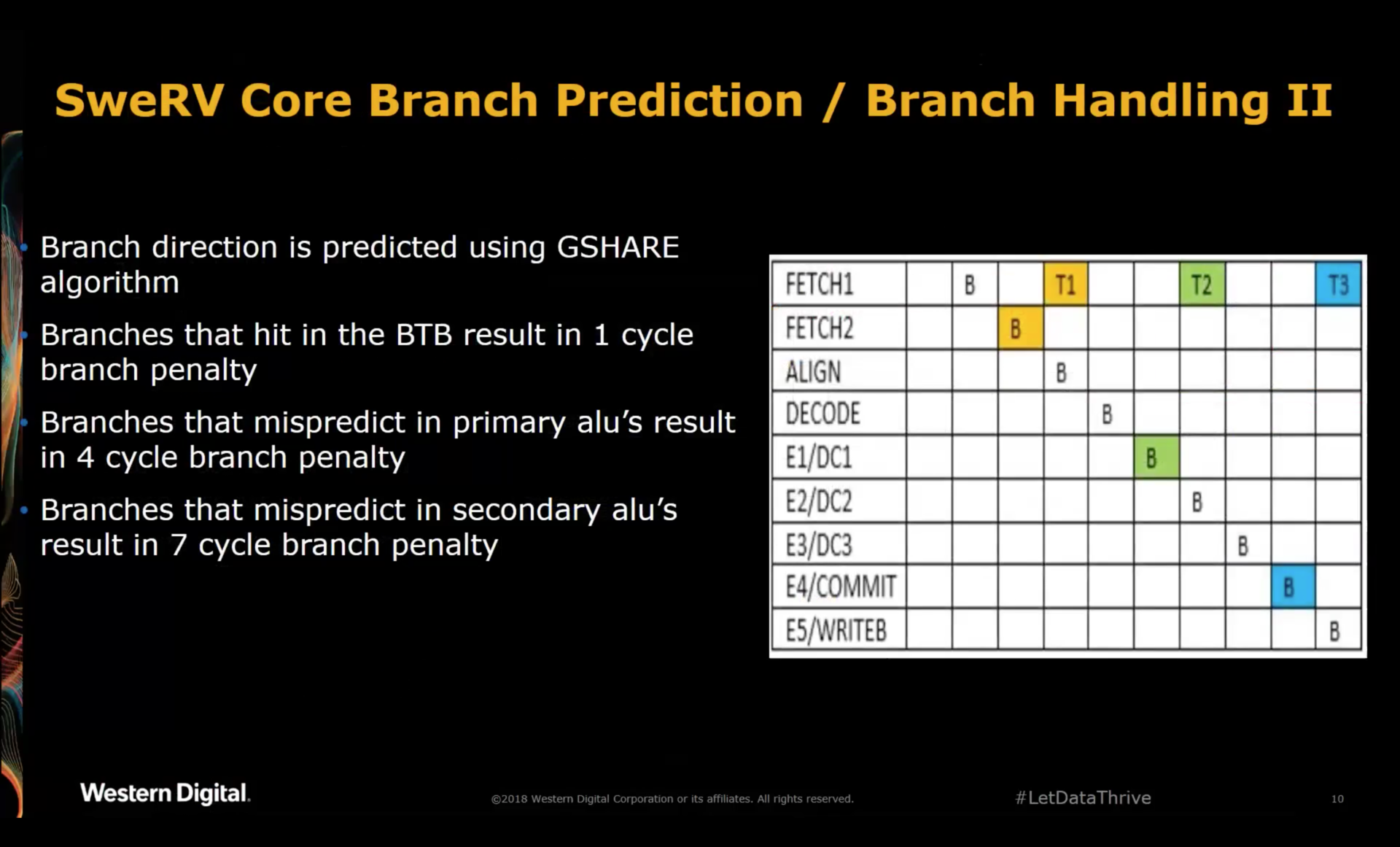 SweRV Core Branch Prediction and Handling 2